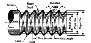 Thread Plug Gauge หรือเกจวัดเกลียว _สอบเทียบเครื่องมือวัด_Calibration Lab_04